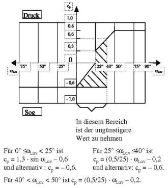 REVOSax Landesrecht Sachsen - Bek. LTB