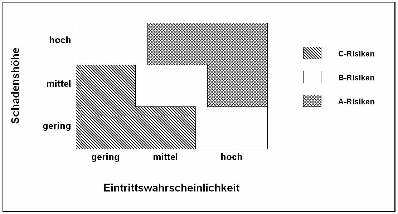 risiko matrix mit dreiteiliger bewertungsskala - Anderung Mietvertrag Bei Trennung Muster